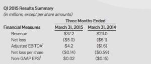 Rubicon Project informa de los ingresos del primer trimestre de 2015