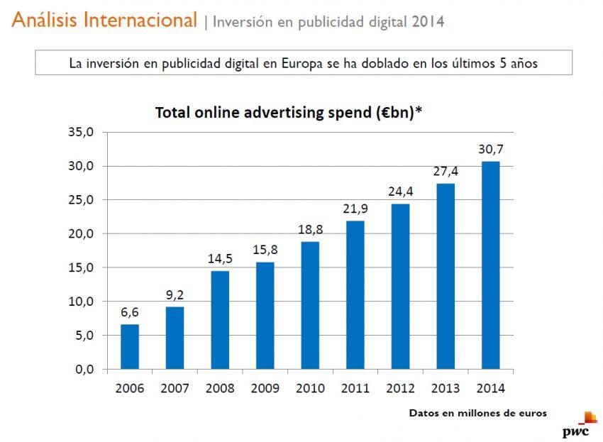 La inversión en publicidad digital en 2014 fue de 1.065,6 millones de euros, 9,9% más que en 2013 #IABInversion
