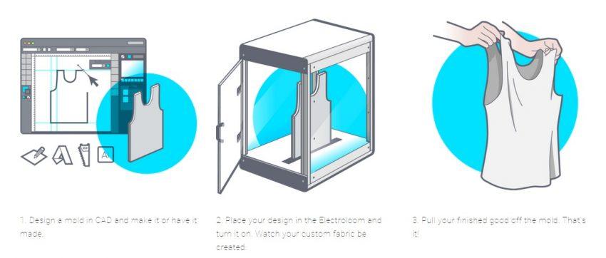 Llega la primera impresora 3D del mundo que fabrica ropa lista para usar