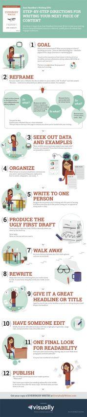 Cómo escribir contenidos que hechicen de verdad a la audiencia en 12 sencillos pasos