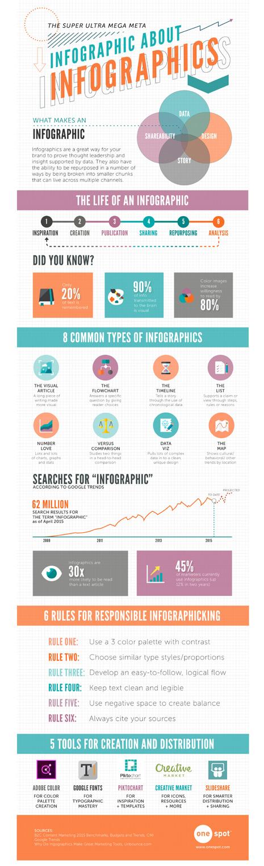 Rizando el rizo con una infografía sobre las infografías