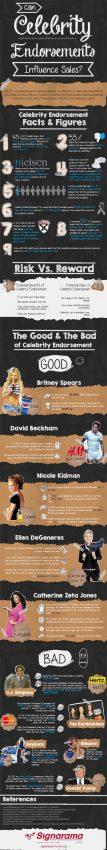 La publicidad con famosos, ¿bálsamo o veneno para las ventas?