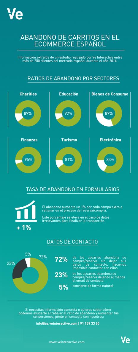 infografia ve