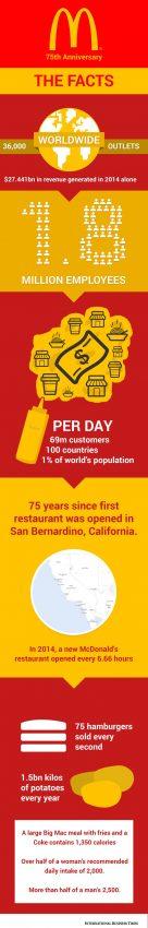 Un vistazo a los monstruosos números de McDonald's en sus 75 años en el negocio de la comida rápida