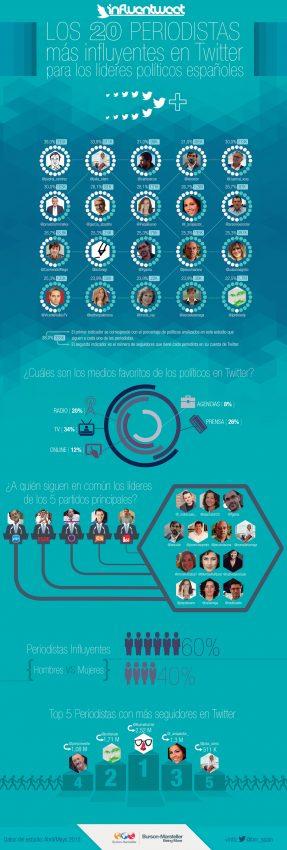 ¿Quiénes son los influencers de los políticos?
