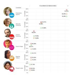 Así avanza la carrera tuitera de los candidatos en las elecciones municipales y autonómicas #24M