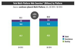 Google confirma lo que muchos ya intuíamos: hay ya más búsquedas en mobile que en desktop