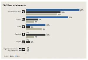 Los CEOs están cada vez más enamorados de Twitter, pero su relación con Facebook hace aguas