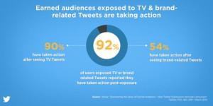No sin Twitter: la red social es clave para el éxito de la publicidad y la televisión