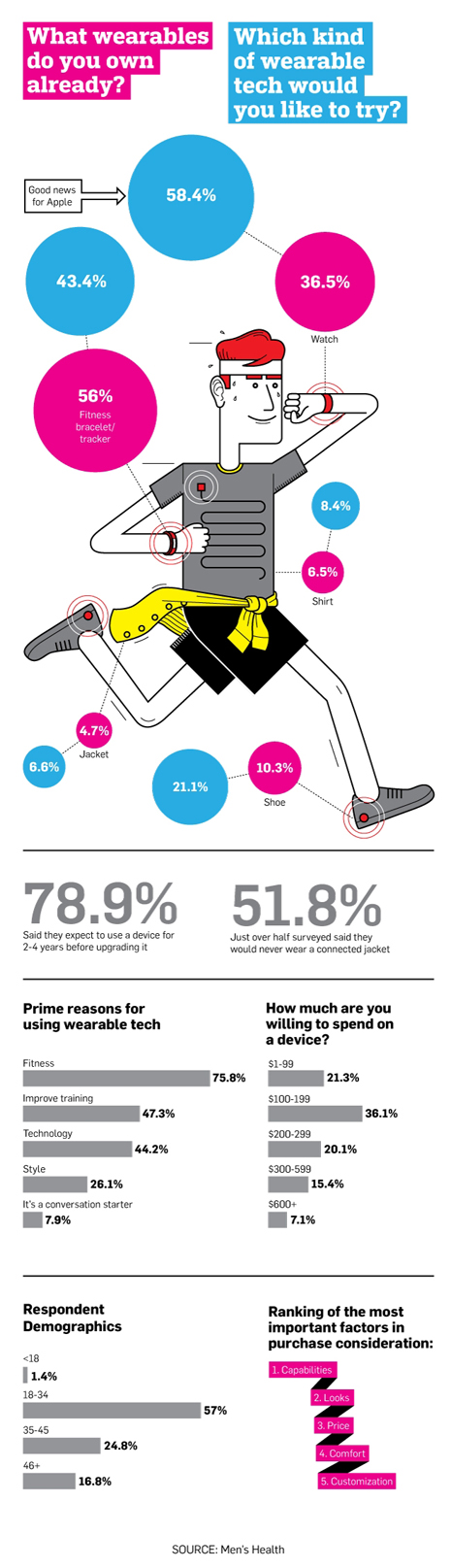 wearables infografico465