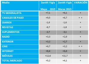 La inversión publicitaria crecerá un 5,2% este año según Zenith Vigía