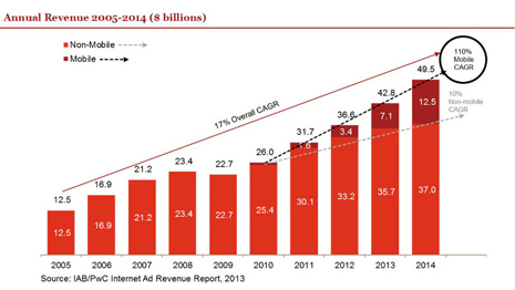 Mobile_Growth_chart_800 465