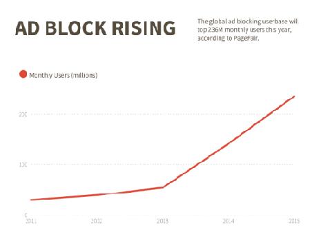 adblock rising