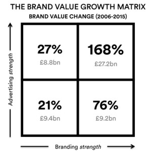 A largo plazo el branding da una auténtica