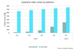 Los vídeos de Facebook se acercan peligrosamente a las cifras de YouTube