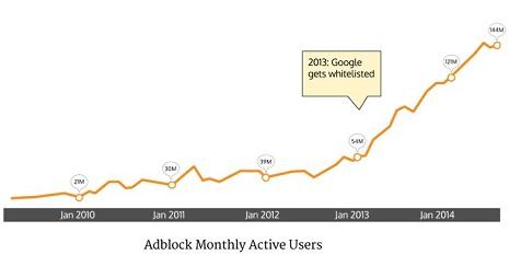 google bloqueadores