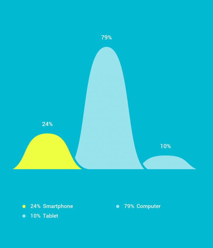 Los jóvenes españoles usan más los smartphones que los ordenadores