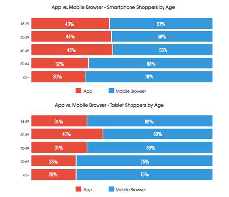 Smartphone vs tableta qu prefieren los usuarios a la for Compra online mobili