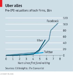 El negocio imparable de Uber, ahora al asalto de los servicios de entrega