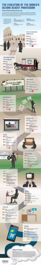 La evolución de la segunda profesión más antigua del mundo: la publicidad