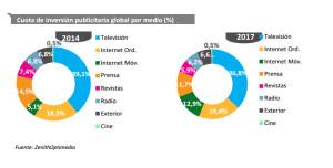 La inversión publicitaria global crecerá un 4,2% en 2015 según ZenithOptimedia