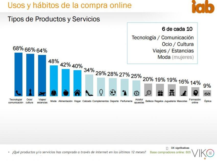 Un 67% de los internautas españoles se ha lanzado ya a la piscina del comercio electrónico #IABeCommerce