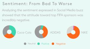 Nike, la marca que más escaldada sale del escándalo de la FIFA