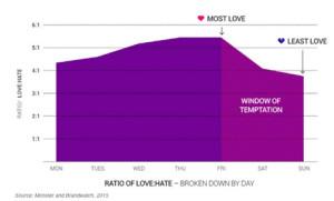 Cuando hablan del trabajo en Twitter, los tuiteros se dejan llevar más por el amor que por el odio