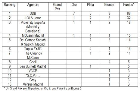 Con un botín de 16 leones y 88 puntos, DDB regresa de Cannes Lions como la agencia española más feroz