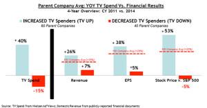 La televisión aún está muy viva: las empresas que invierten más en publicidad para TV tienen mejor rendimiento