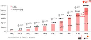 México: la inversión en publicidad digital sigue creciendo impulsada por el sector mobile