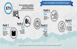 El 67% de los españoles lee la información de las etiquetas cuando compra alimentos