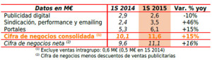 Las ventas de Antevenio crecen un 15% en el primer semestre de 2015
