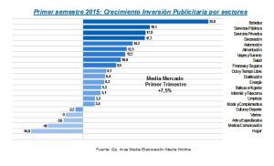 La inversión publicitaria crece un 7% durante el primer semestre de 2015