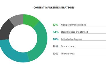 content-marketing-strategies-370x229