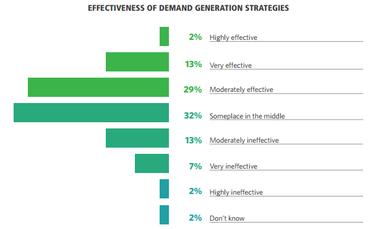 effectiveness-content-marketing-370x229