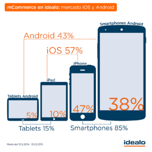 El 57% de las compras móviles se hacen desde dispositivos iOS