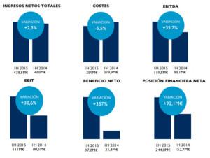 Mediaset España incrementa su beneficio neto en el primer semestre de 2015 hasta los 97,8 millones de euros