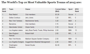 El Real Madrid, club más valioso del mundo por tercer año consecutivo según Forbes