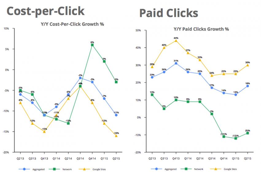 Google supera todas las expectativas del mercado con sus resultados del segundo trimestre de 2015