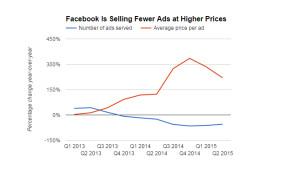 La publicidad móvil impulsa el crecimiento de Facebook aunque reduce un 9% su beneficio