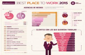 Havas Media es la agencia más valorada por los profesionales del sector, según el estudio Best Place To Work