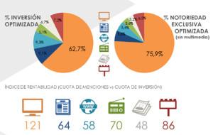 No contar con la TV en la planificación de medios podría suponer una pérdida de notoriedad del 58%