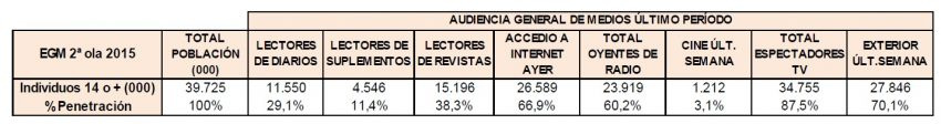 Las versiones digitales de los medios se consolidan: un 60% de los españoles consulta alguna de ellas a diario