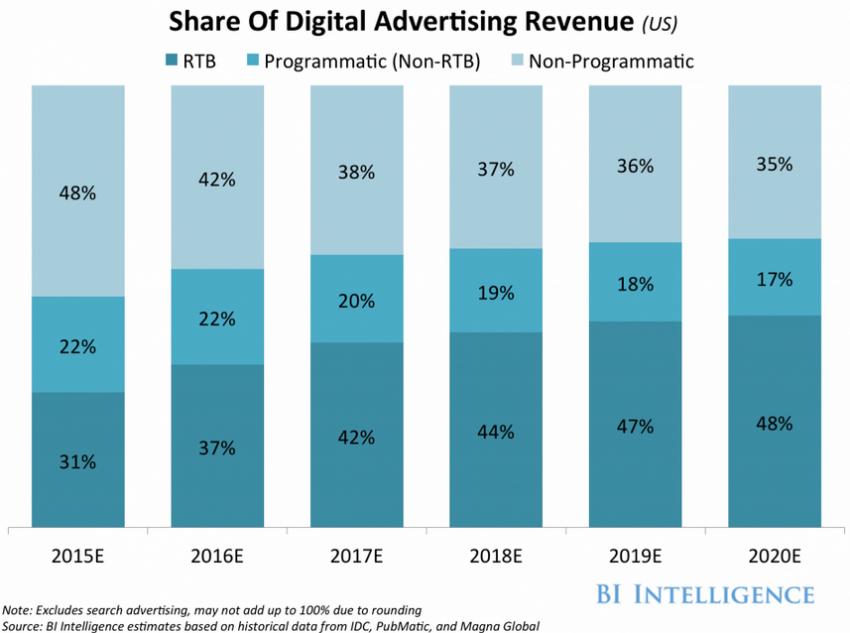La publicidad programática continúa imparable: sus ingresos rozarán los 15.000 millones de dólares