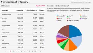 Británicos y alemanes, los que más están contribuyendo a la campaña de crowdfunding para rescatar a Grecia