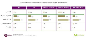 La inversión en marketing y publicidad encara la recta final del año con una sonrisa de oreja a oreja, según trendScore
