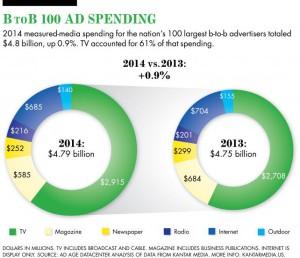 Microsoft lidera el top 100 de anunciantes B2B que más invirtieron en publicidad en 2014