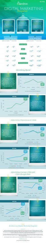La inversión en publicidad en social media pega un acelerón al duplicar su tasa de crecimiento