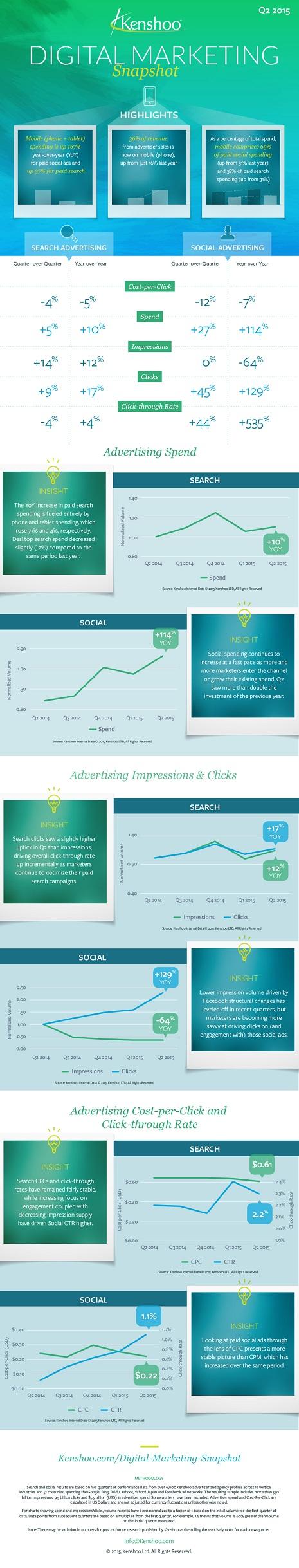 Global-Ad-Trends-Q2-2015 pq